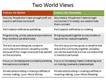 Community vs Market